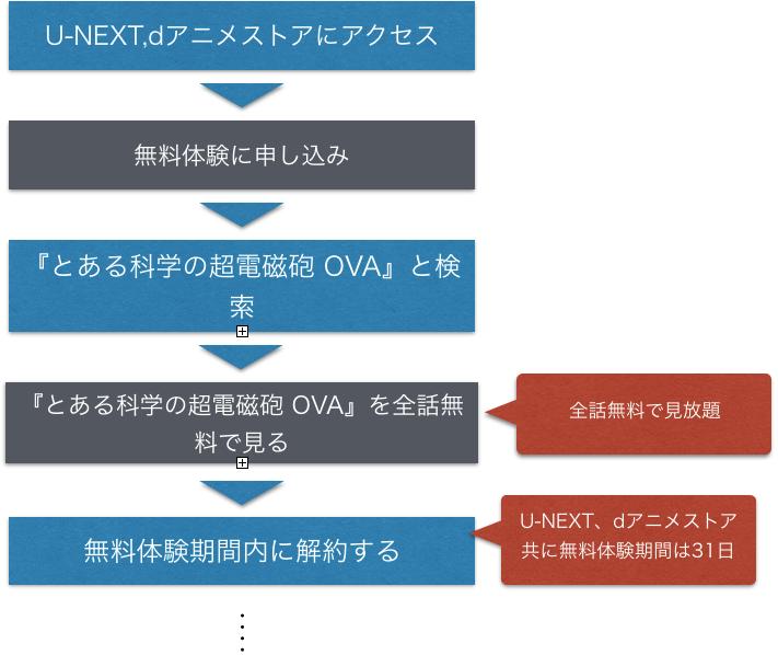 アニメ『とある科学の超電磁砲 OVA』 全話無料動画の視聴方法を示した図