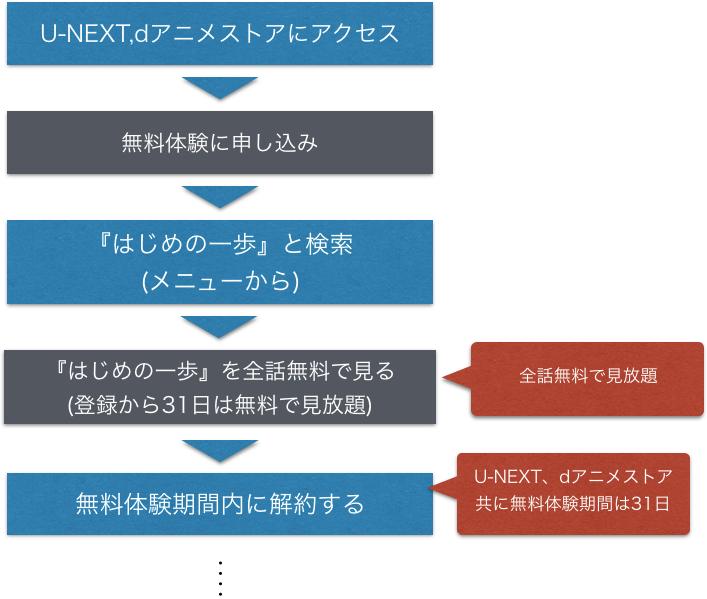 アニメ『はじめの一歩』全話無料で動画フルを視聴する方法を示した図