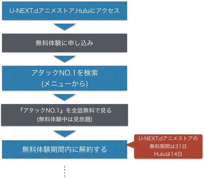 アニメ『アタックNo.1』全話無料でフル動画を視聴方法を示した図