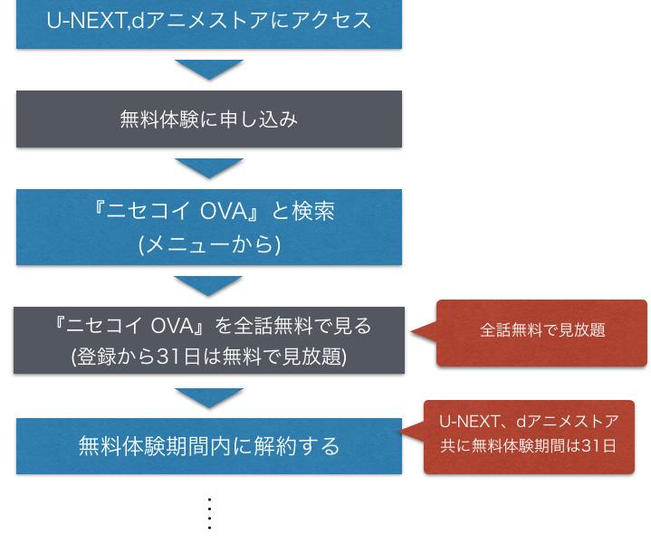 アニメ『ニセコイ OVA』 全話無料 フル動画視聴方法を描いた図