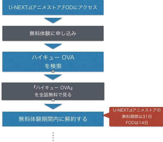 アニメ『ハイキュー!! OVA 陸VS空』全話無料視聴する方法を示した図