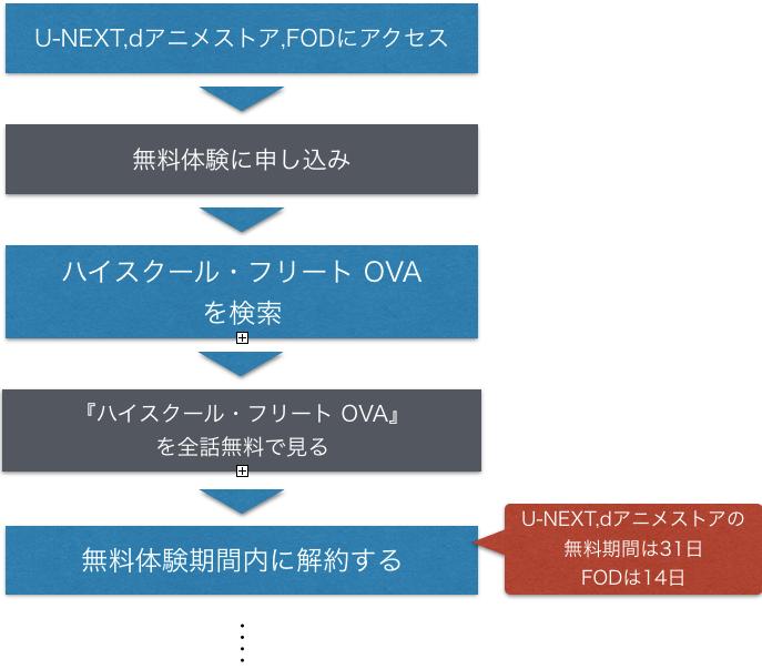 アニメ『ハイスクール・フリート OVA』無料動画視聴方法を示した図