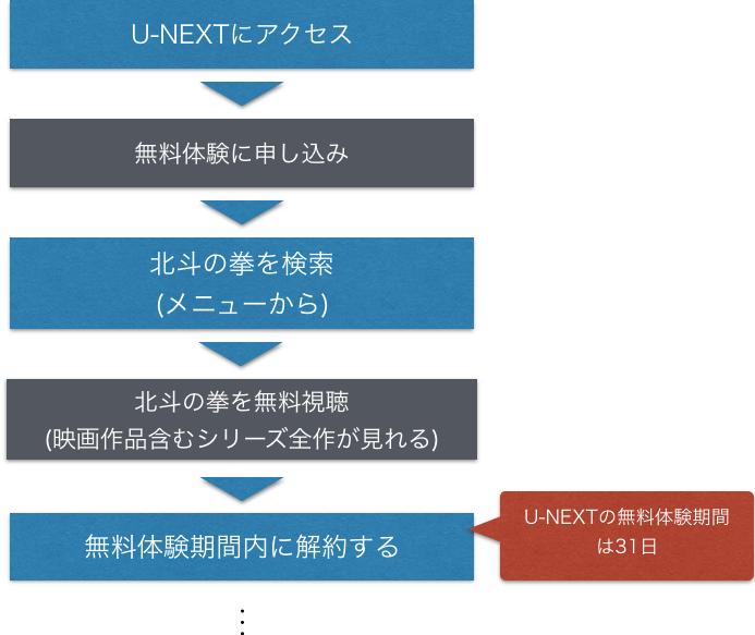 アニメ『北斗の拳 1期2期』全話無料で動画を視聴する方法を示した図