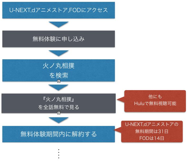 アニメ『火ノ丸相撲』全話無料でフル動画を視聴する方法を紹介した図