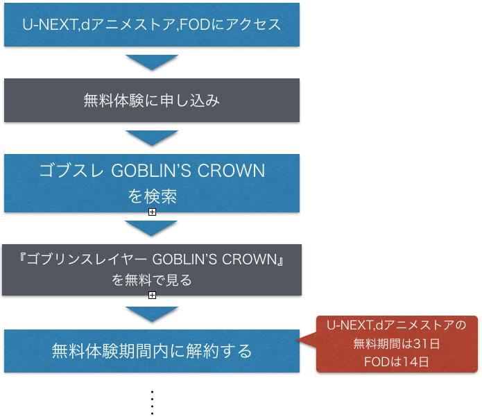 映画『ゴブリンスレイヤー GOBLIN'S CROWN』無料フル動画の視聴方法を示した図