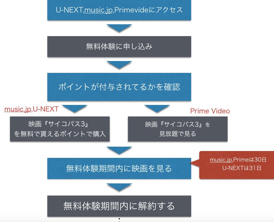 映画『サイコパス3 FIRST INSPECTOR』フル動画無料視聴方法を示した図
