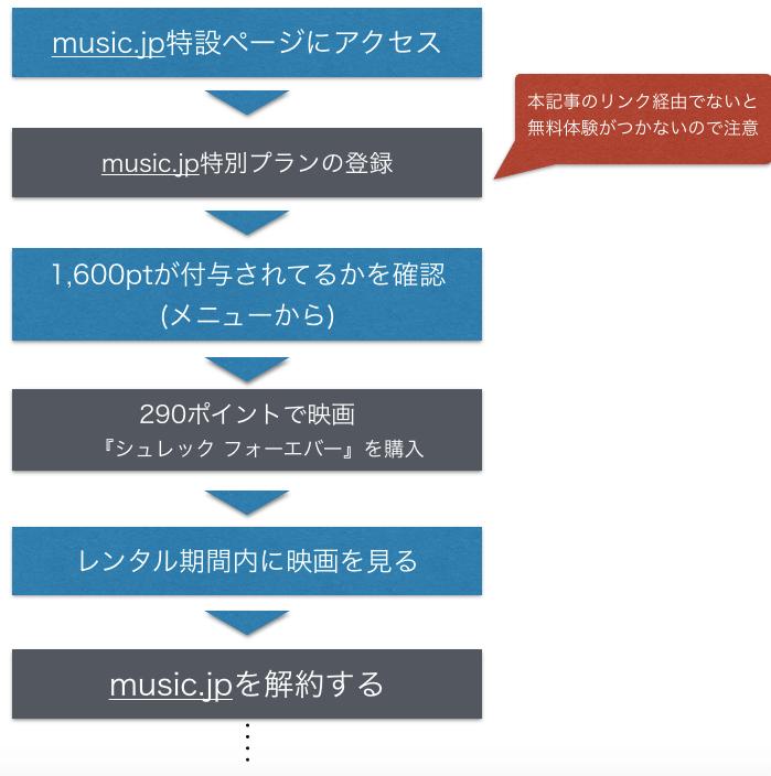 映画『シュレック フォーエバー』無料でフル動画視聴する方法を示した図