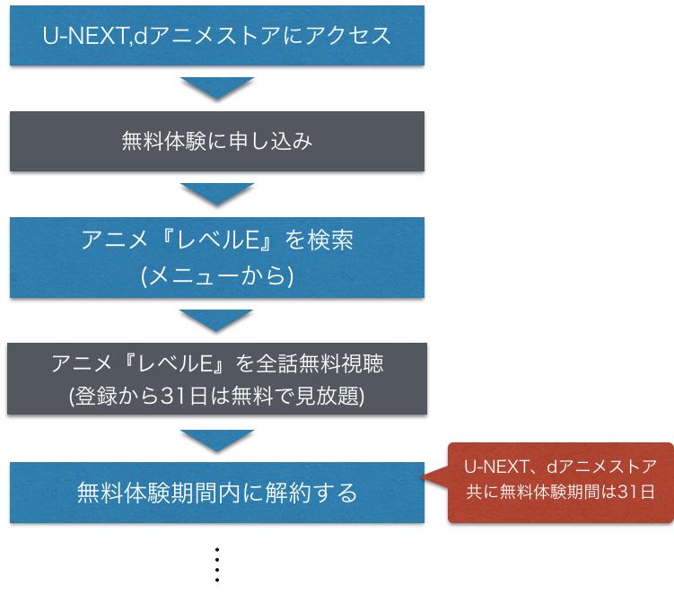 『レベルE』アニメ無料動画を全話フル視聴できる方法を示した図