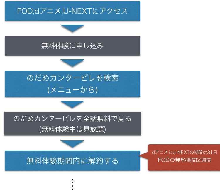 アニメ『のだめカンタービレ』全話無料の動画視聴方法を示した図