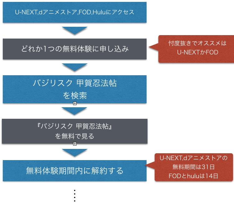 アニメ『バジリスク 甲賀忍法帖』全話無料の視聴方法を説明した図