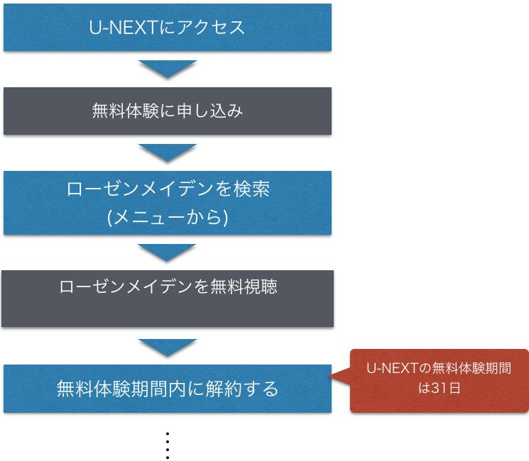 アニメ『ローゼンメイデン』の動画を全話無料視聴方法を示した図