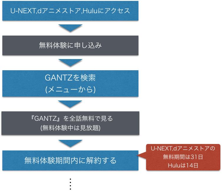 アニメ『GANTZ ガンツ』全話無料視聴する方法を示した図