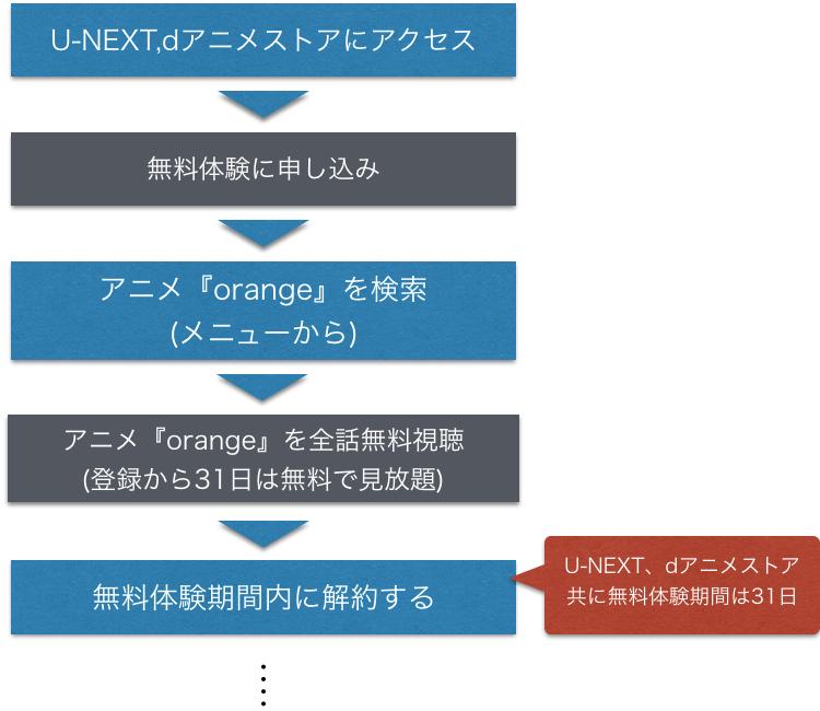 アニメ『orange オレンジ』無料で全話視聴できる方法を示した図