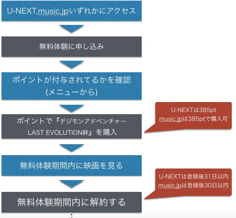 映画 デジモンアドベンチャー LAST EVOLUTION絆 フル動画無料視聴方法を示した図