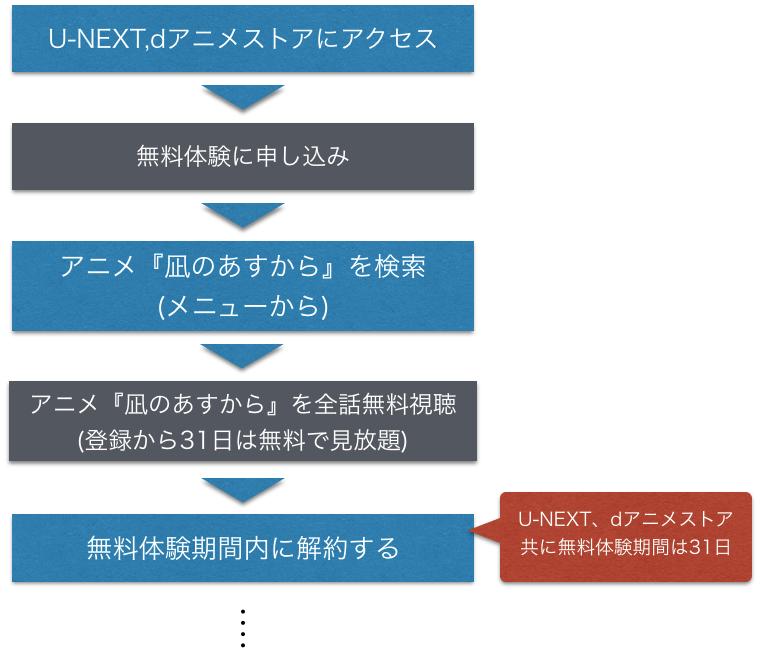 アニメ『凪のあすから』全話無料動画の視聴方法を示した図