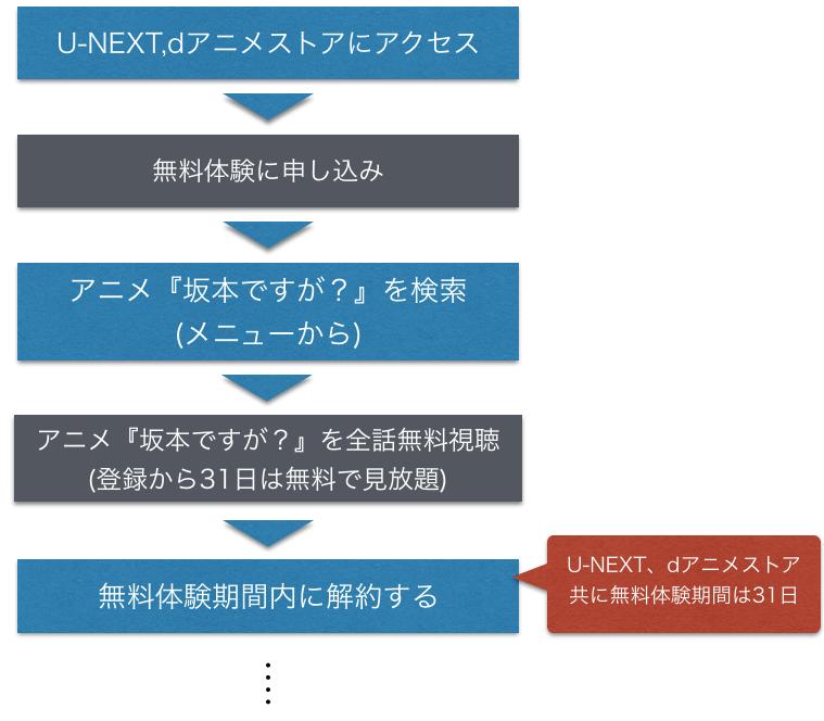 アニメ『坂本ですが?』全話無料のフル動画視聴方法を示した図