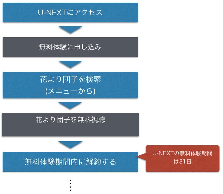 アニメ『花より男子』全話無料視聴方法を示した図
