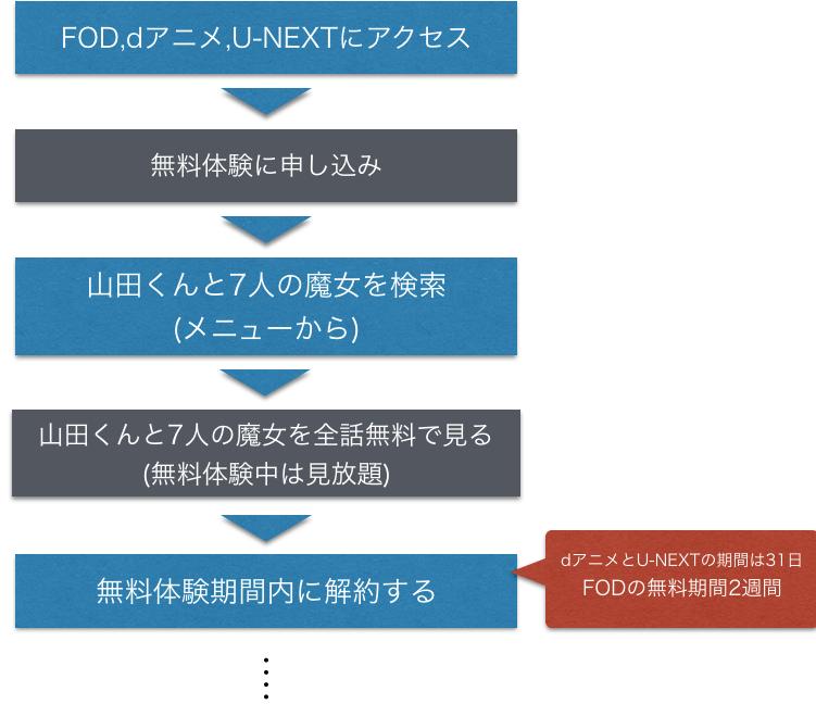 アニメ 山田くんと7人の魔女 全話無料視聴方法を示した図