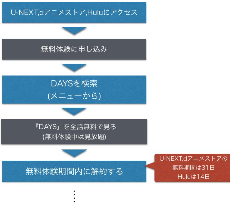 アニメ DAYS(デイズ) 全話無料動画のフル視聴方法を示した図