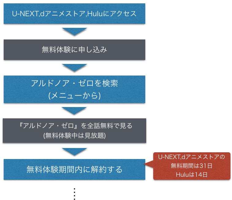 アニメ『アルドノア・ゼロ 1~2期』全話無料動画視聴方法を示した図