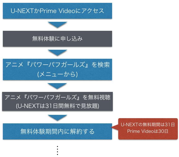 アニメ『パワーパフ・ガールズ』全話無料視聴方法を示した図