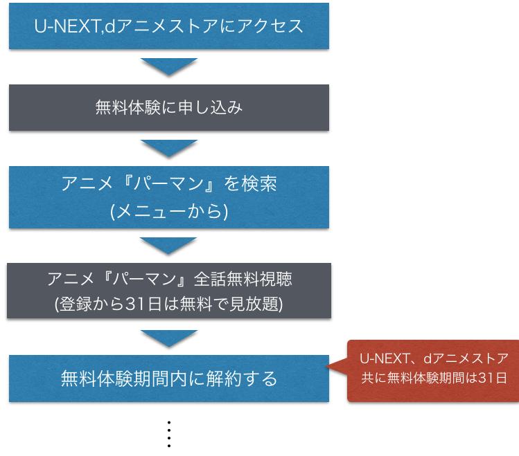 アニメ『パーマン』全話無料動画をフル視聴方法を示した図