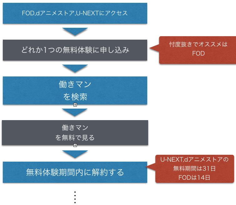 アニメ『働きマン』全話無料の動画フル視聴方法を示した図