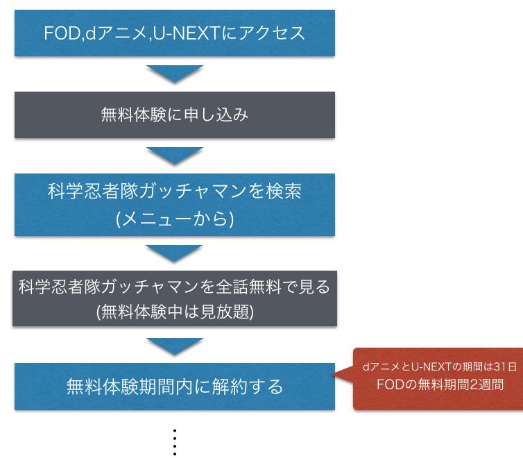 アニメ『科学忍者隊ガッチャマン』全話無料動画視聴方法を示した図