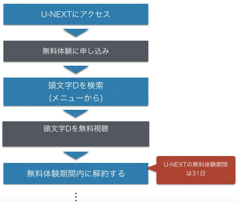 アニメ『頭文字D(イニシャルD)』無料動画をフルで視聴する方法を示した図
