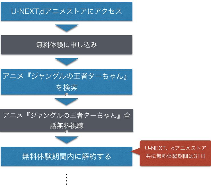 アニメ ジャングルの王者ターちゃん 全話無料動画の視聴方法を示した図