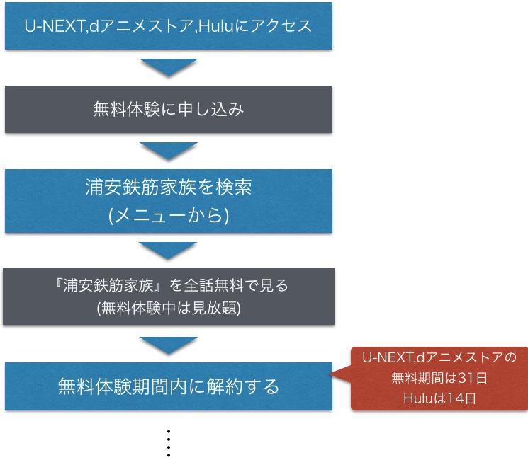 アニメ 浦安鉄筋家族 無料動画を全話フル視聴方法を示した図