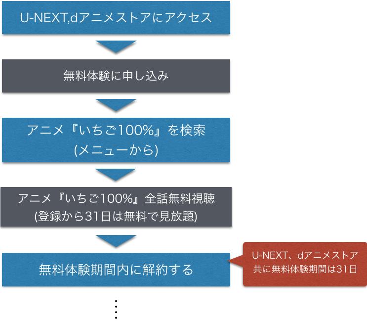 『いちご100%』アニメ無料動画の全話視聴方法を示した図