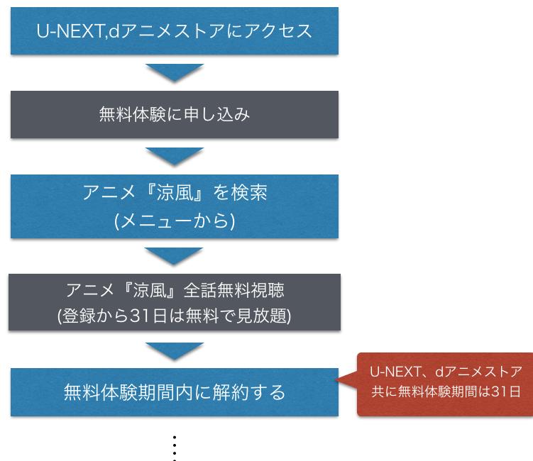 『涼風』アニメ無料動画を全話フル視聴する方法を示した図
