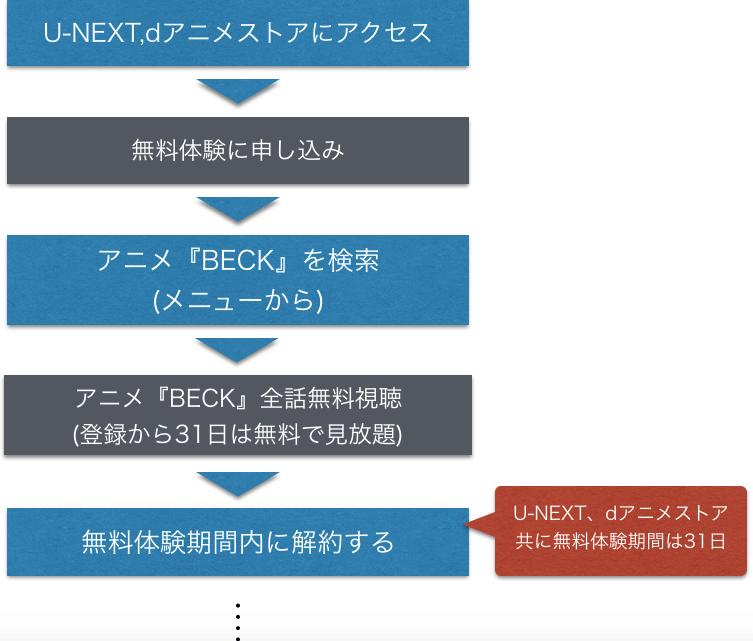 『BECK』アニメ無料動画を全話視聴する手順をまとめた図