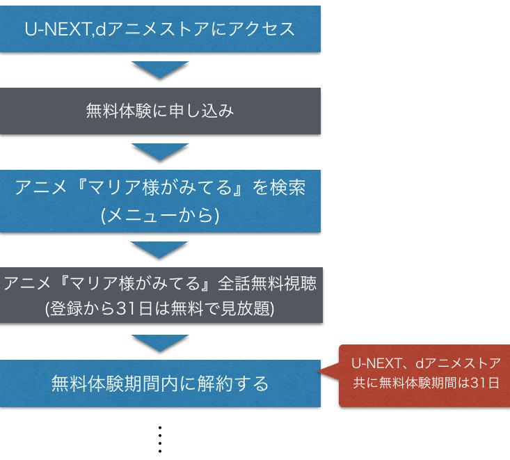 アニメ『マリア様がみてる 1~4期』全話無料動画視聴方法を示した図