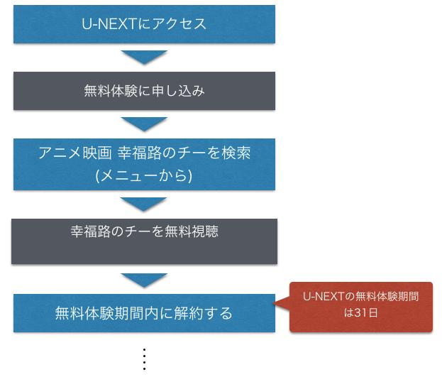 アニメ映画 幸福路のチー 無料フル動画視聴方法を示した図