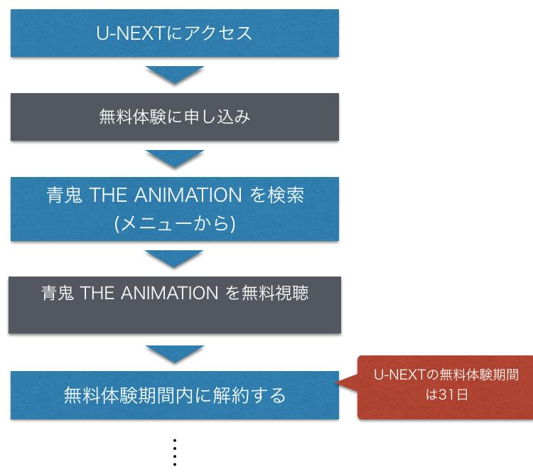 アニメ映画 青鬼 THE ANIMATION 無料動画をフル視聴方法を示した図