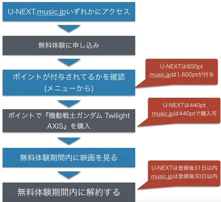 映画 機動戦士ガンダム Twilight AXIS フル動画の無料視聴方法を示した図