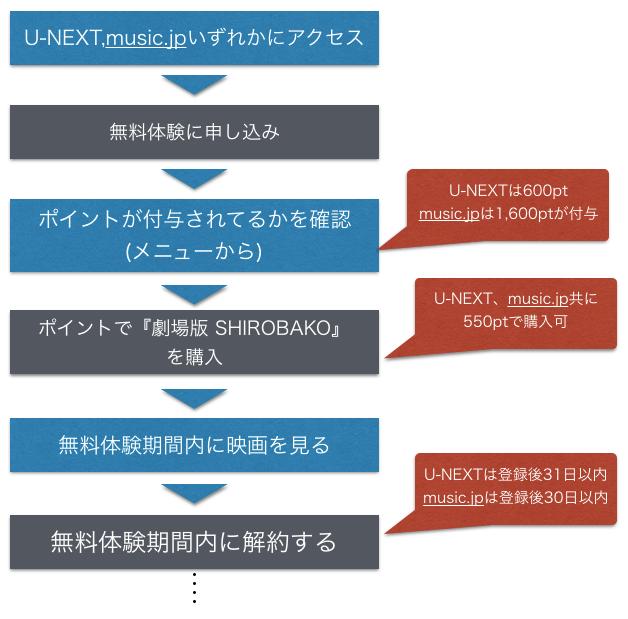 『劇場版 SHIROBAKO』映画フル動画の無料視聴方法を示した図
