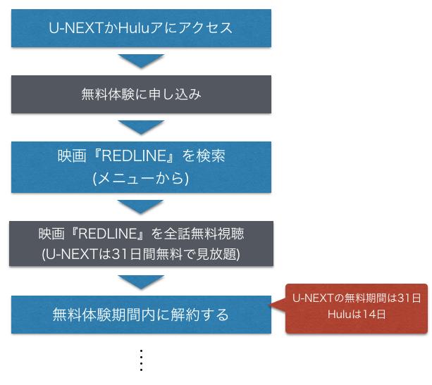 アニメ映画『REDLINE』無料フル動画の視聴方法を示した図