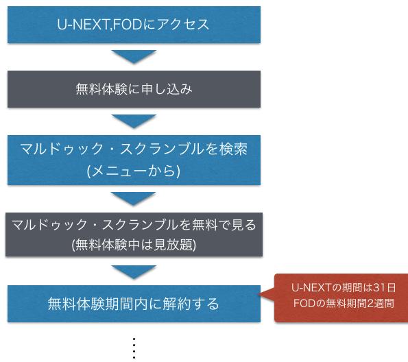 アニメ映画 マルドゥック・スクランブル 無料フル動画視聴方法を示した図