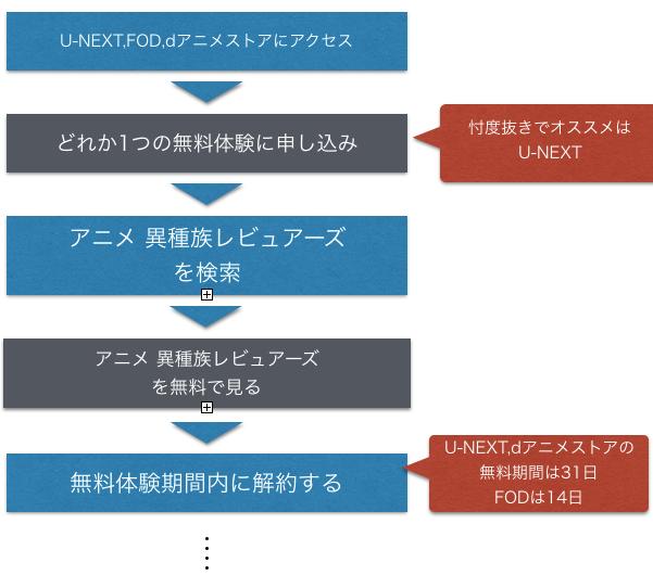 アニメ 異種族レビュアーズ 全話無料動画視聴方法を図解したフロー図