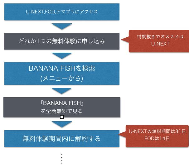 アニメ BANANA FISHの動画のフルを全話無料視聴する手順を示した図