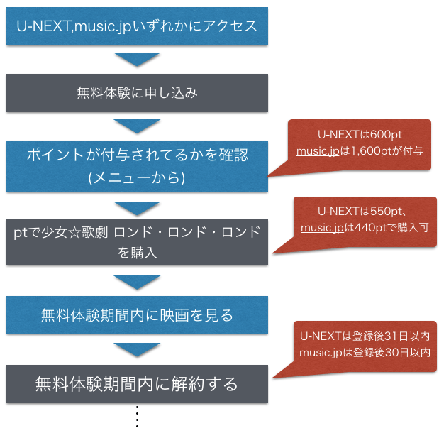 少女☆歌劇 ロンド ロンド ロンド 無料映画フル動画視聴方法を示した図