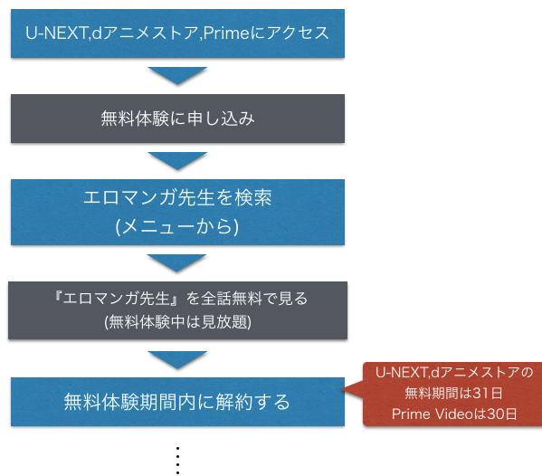 アニメ『エロマンガ先生』全話無料動画を見る方法をまとめた図