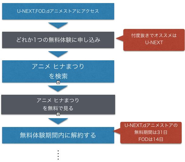 アニメ ヒナまつり 全話無料動画視聴方法を示した図