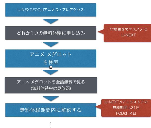 アニメ メダロット 全話無料で動画のフル視聴する方法を示した図