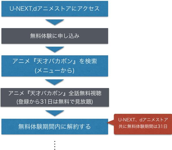 アニメ 天才バカボン 全話無料で動画フル視聴方法を示した図