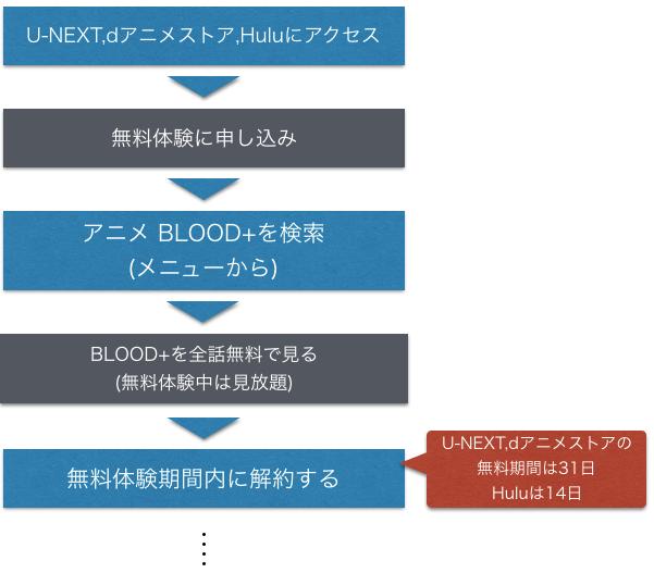 アニメ BLOOD+(ブラッドプラス) 無料動画視聴方法のフロー図