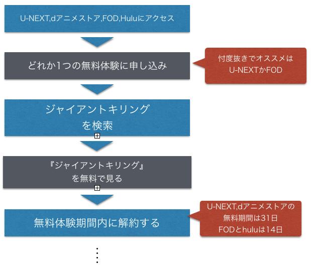 アニメ GIANT KILLING(ジャイキリ) 全話無料視聴の手順を示した図